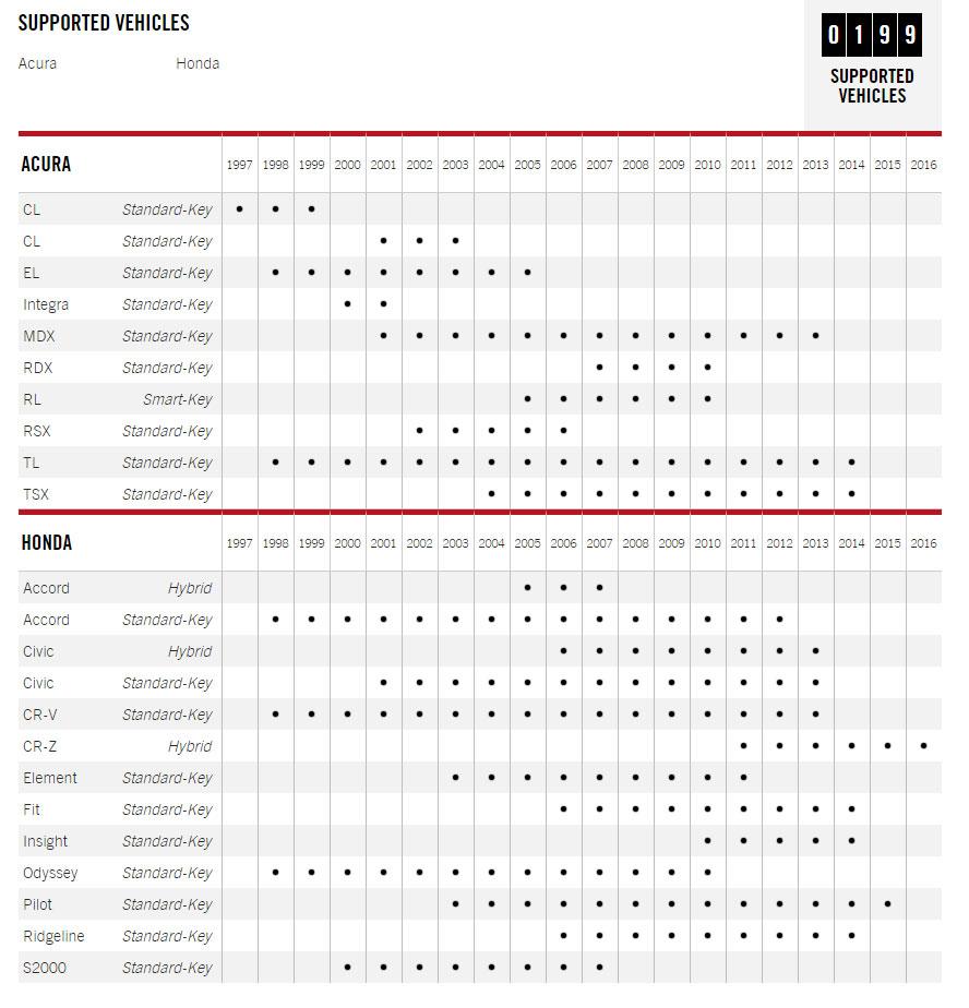 Fortin HONDA-SL3 – DATA IMMOBILIZER BYPASS KIT